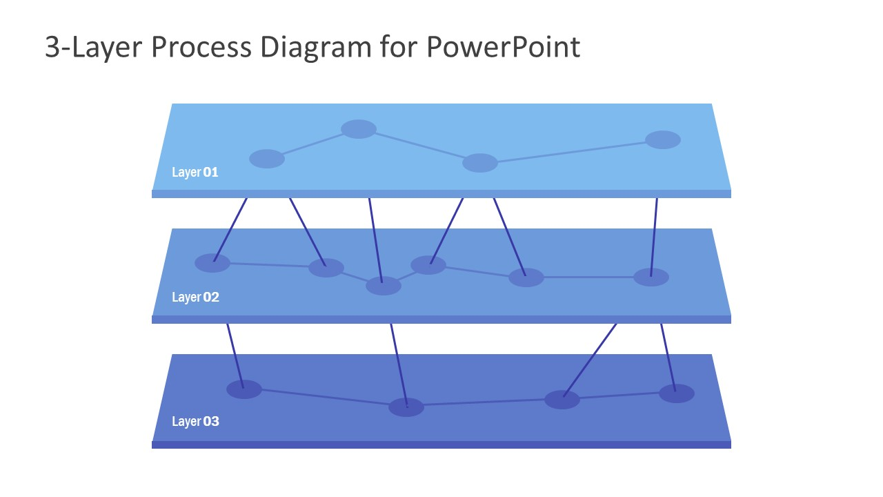 Network PowerPoint 3 Layer Process
