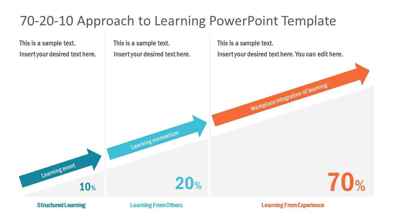 70-20-10 Learning Approach Model