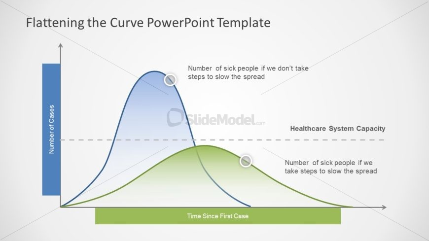 Bell Curve PowerPoint for Coronavirus
