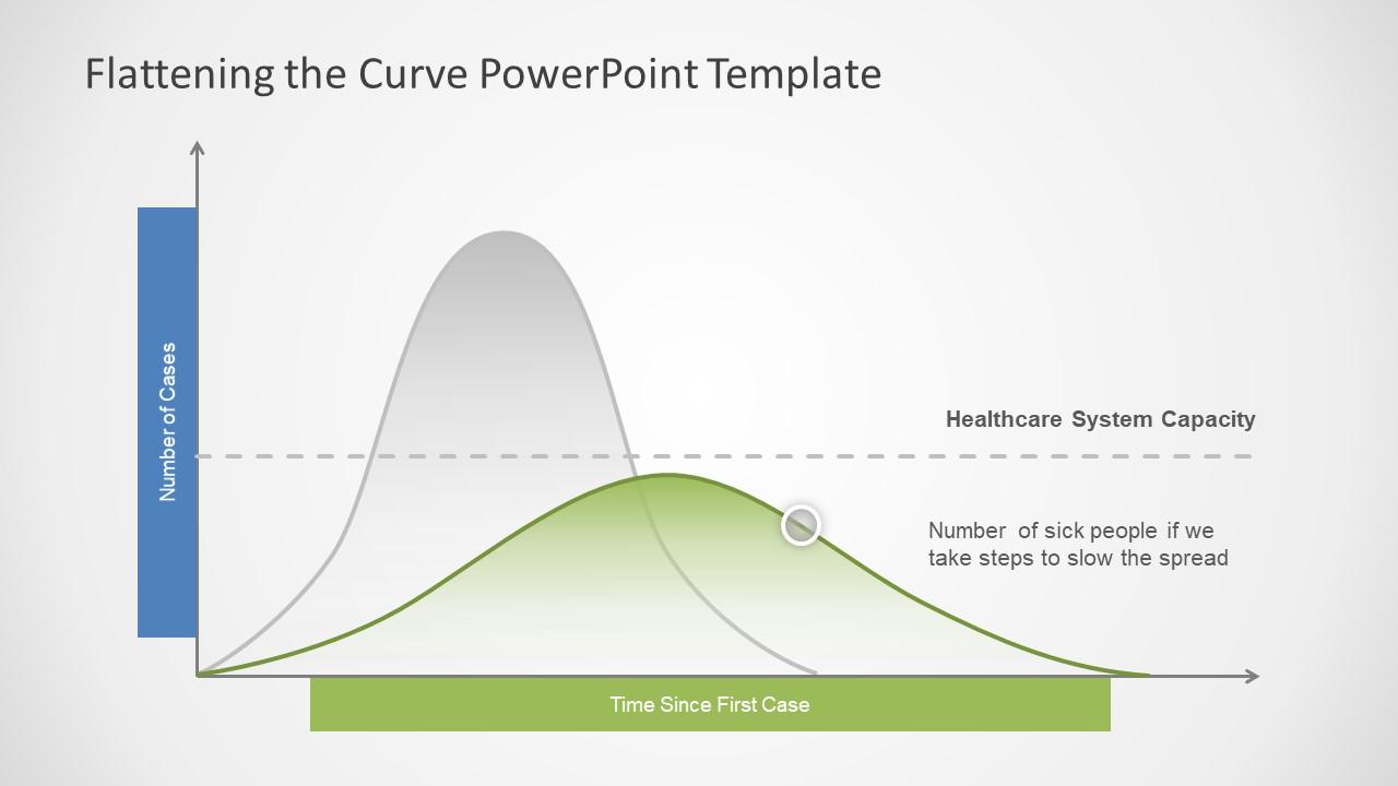 Presentation of COVID 19 Flattening Curve