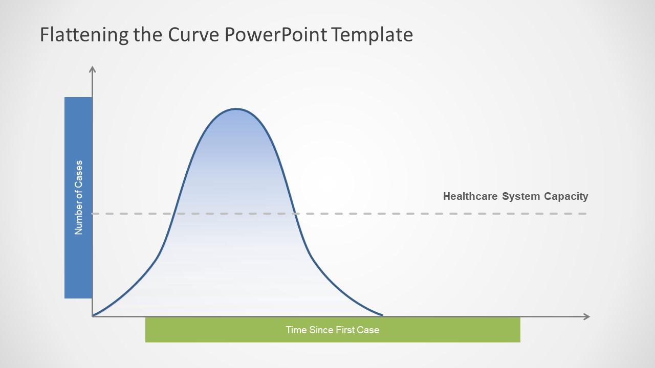 Bell Curve Coronavirus Distribution Chart
