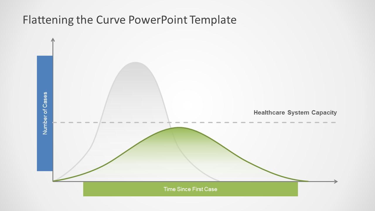 Curve Shart Bell Shape PPT