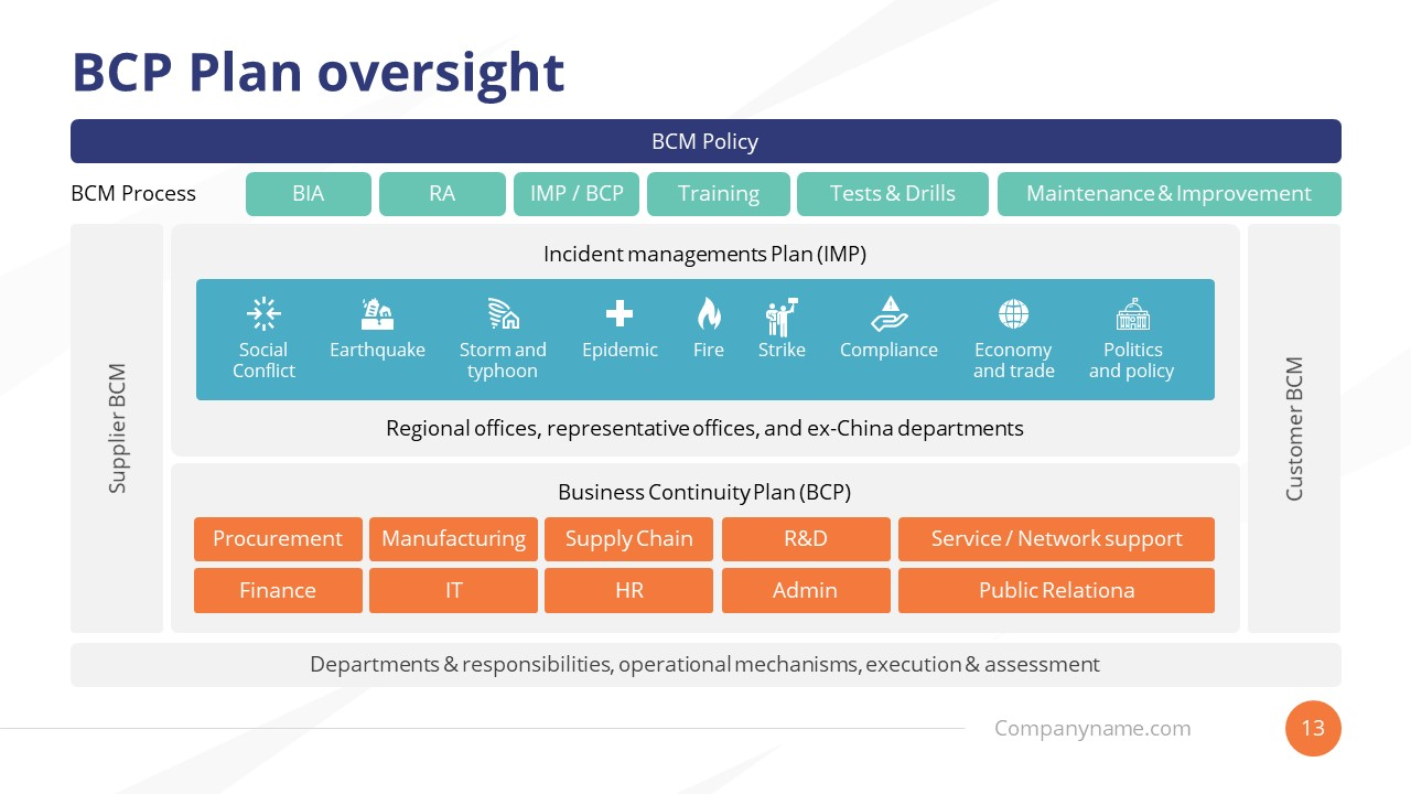 Business Continuity Plan Oversight PPT