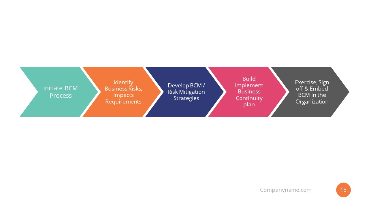 Template of Business Continuity Planning Timeline