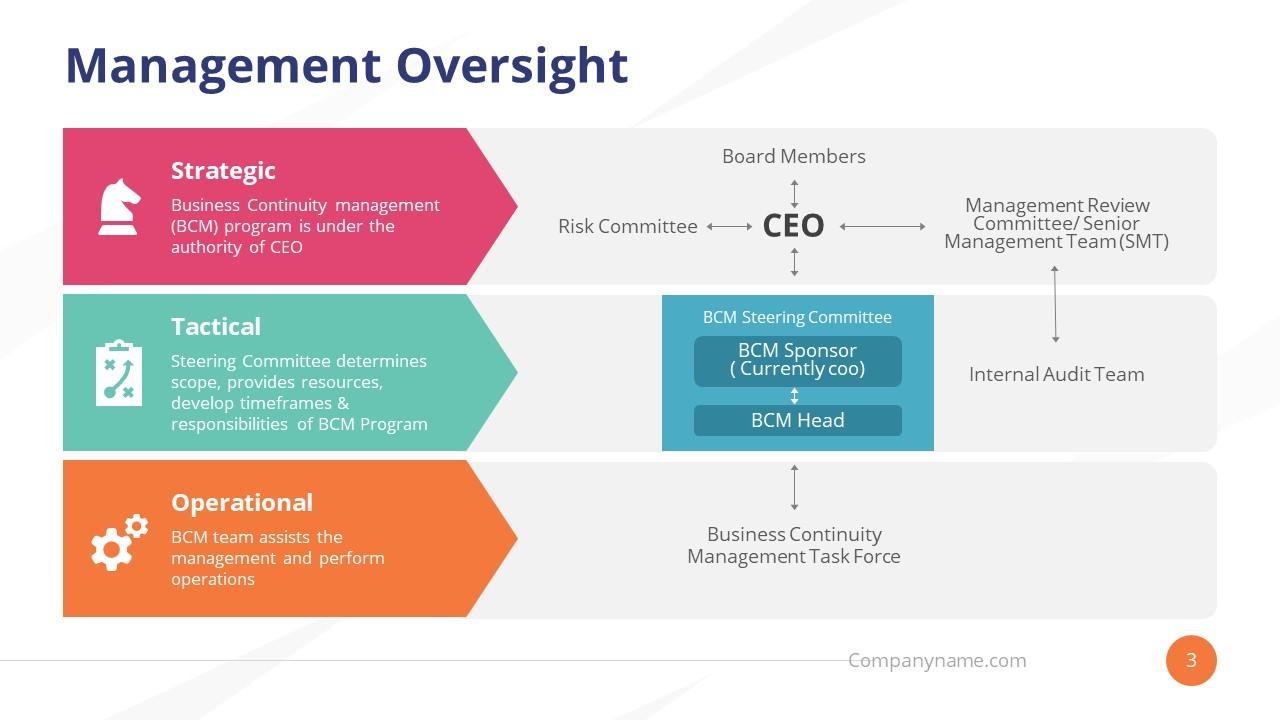 Presentation 3 Level Organizational Chart
