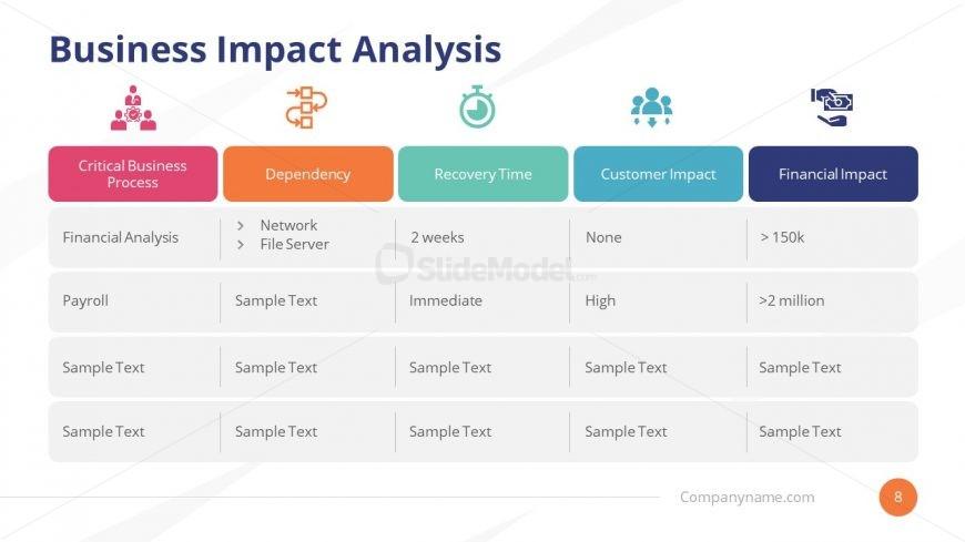 Presentation of Business Impact Analysis