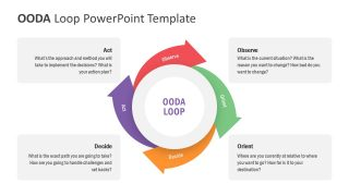 OODA Loop PowerPoint Template