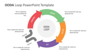 Presentation of OODA Circular Loop
