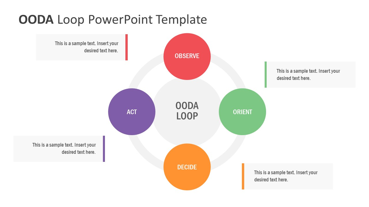 Presentation of OODA Loop for Strategy