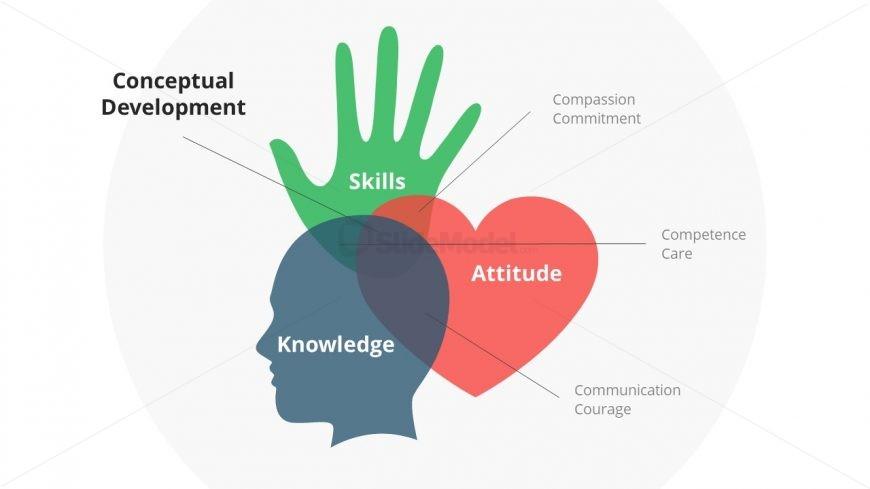 Presentation of Head Heart Hand  Model