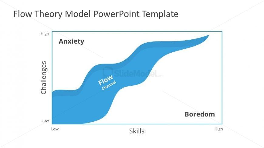 Mental State of Focus in Diagram