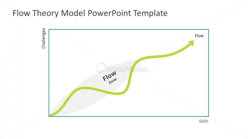 Flow Theory Concept Model Template