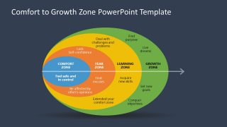 Presentation of Comfort to Growth Zone Journey