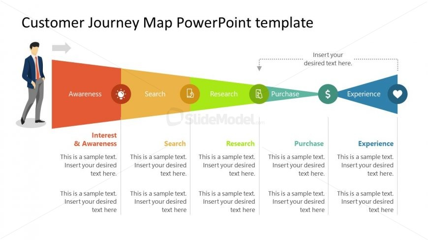 Horizontal Funnel for Customer Journey Experience