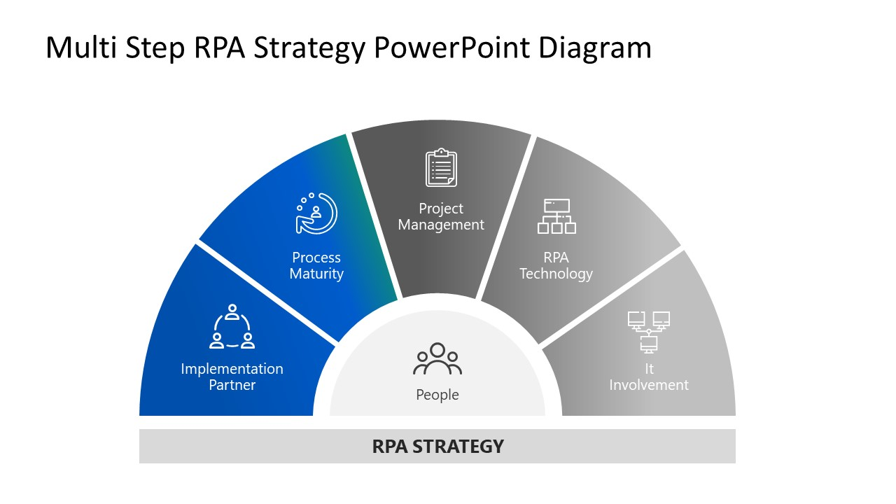 Robotic Process Automation Strategy Template