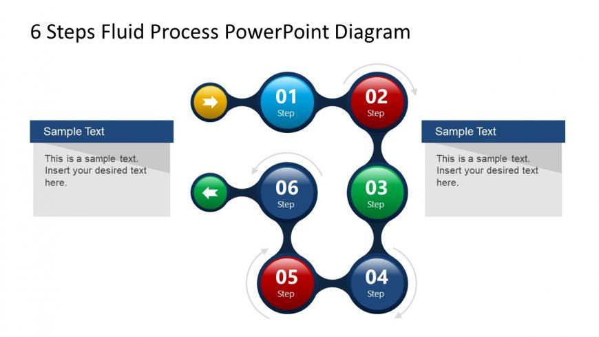 6 Step of Fluid Process Flow