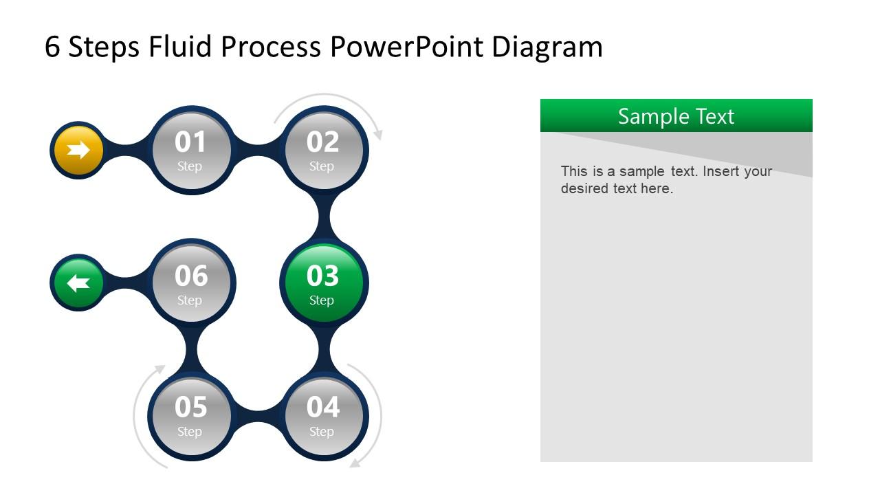 Step 3 of Fluid Process Flow