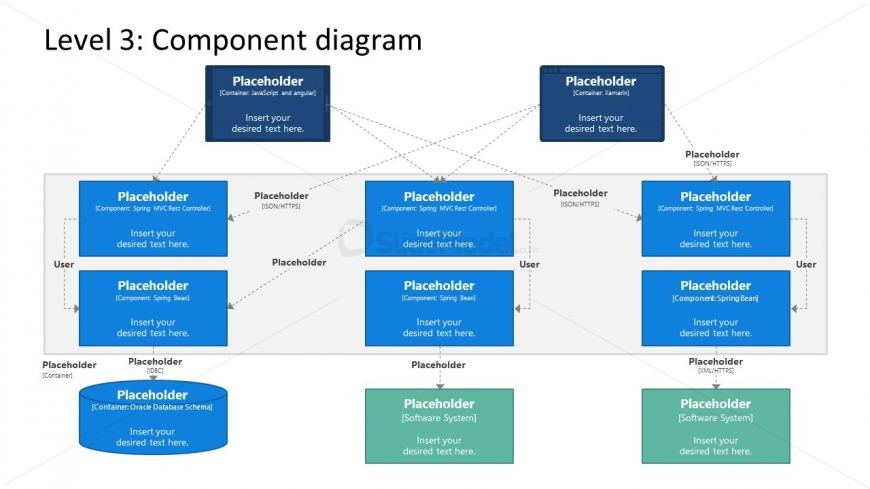 High-Level Components Diagram for C4 Model