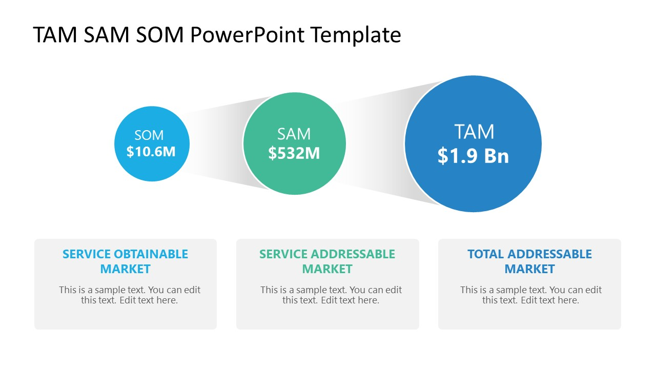 3 Circular Segments for TAM SAM SOM