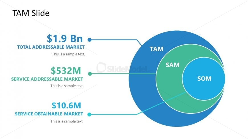 3 Level TAM Market Size Diagram