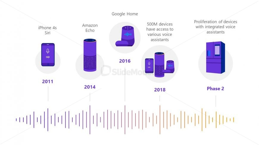 Technology PowerPoint Voice Assistant Timeline