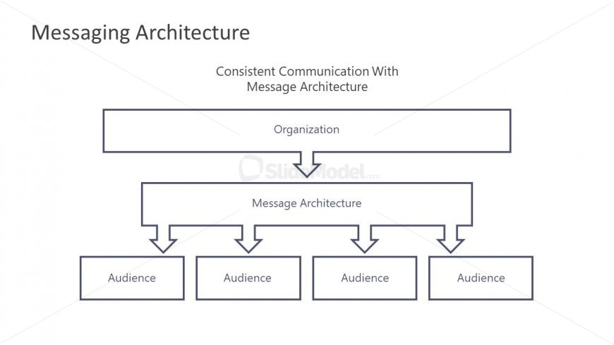 Template of Messaging Architecture