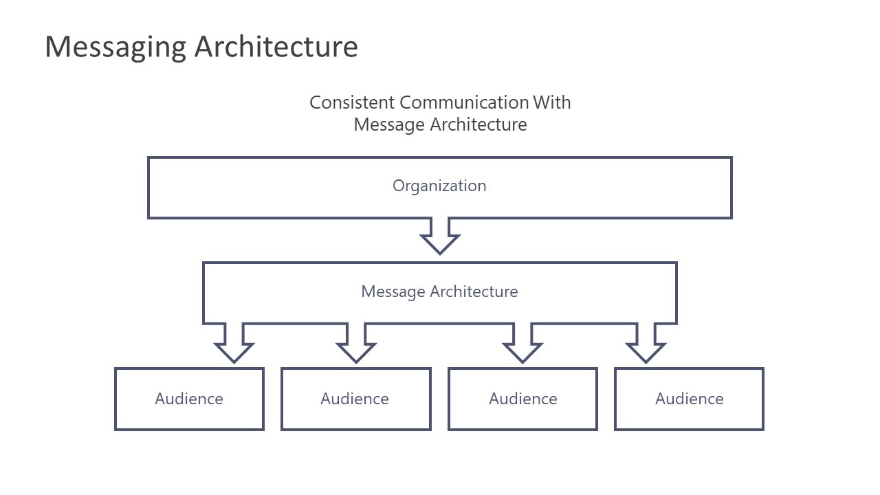 Messaging Architecture PowerPoint Hierarchy - SlideModel