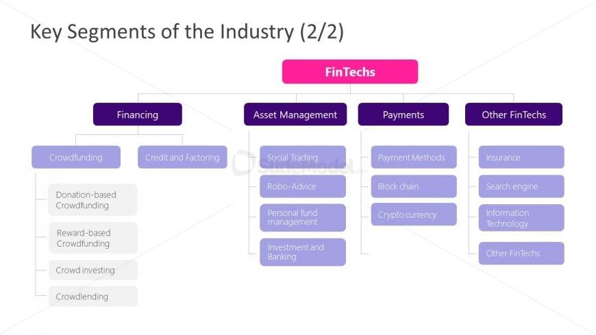 PPT Hierarchy Key Segmentation of Fintech