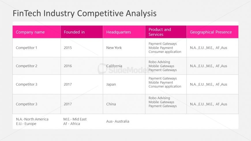 Table of COmpetitive Analysis
