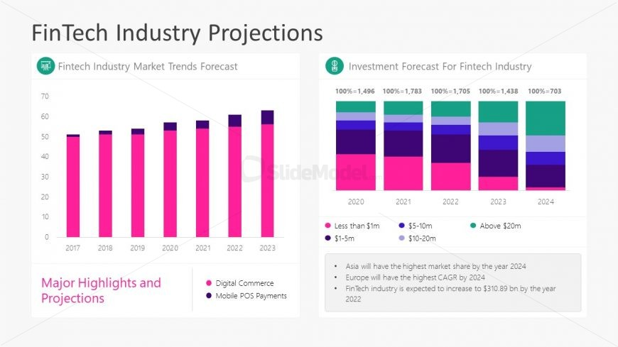 Bar Chart of FinTech Industry Projections