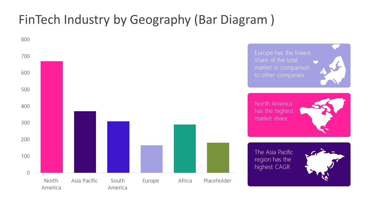 Bar Chart for FinTech