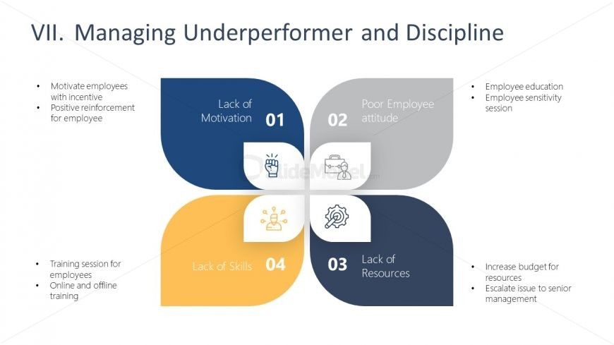 4 Steps Diagram of Underperformance and Disciplines