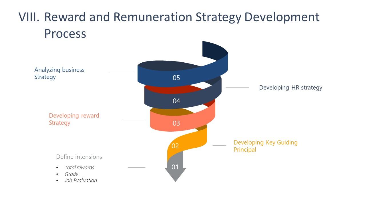 Ribbon Funnel Diagram Design for Rewards Strategy