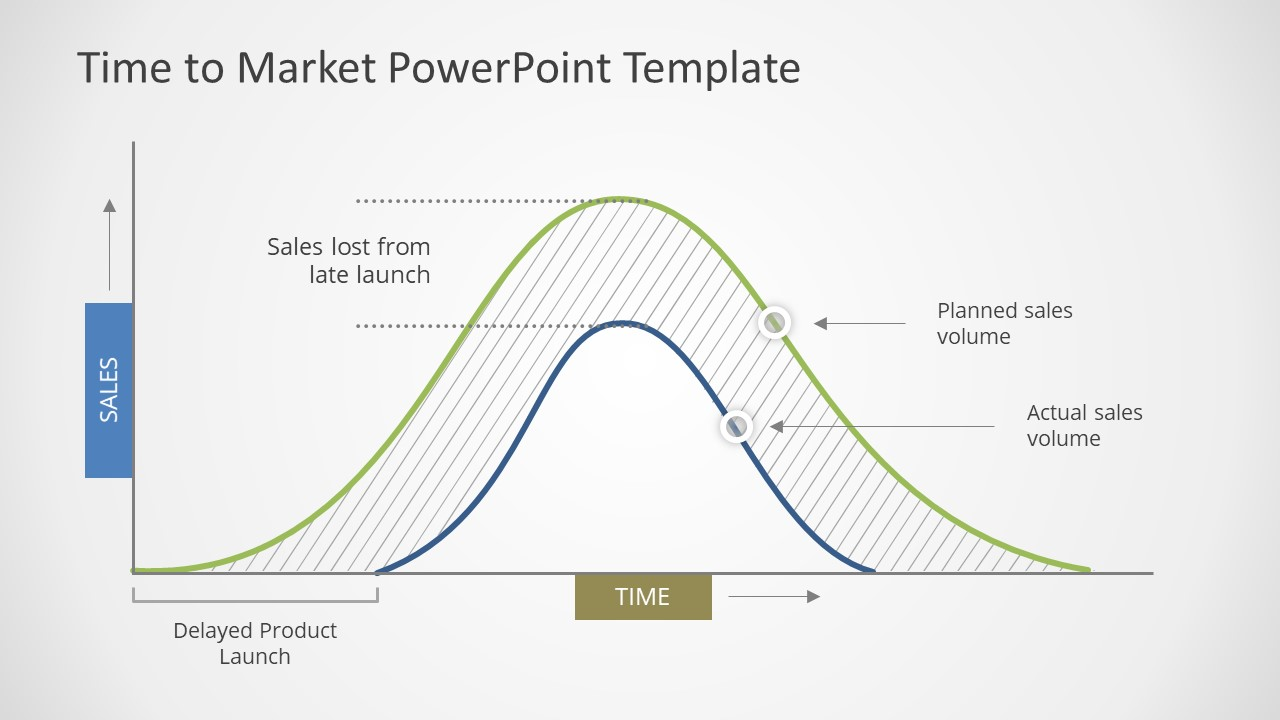 Curve Graph for Time to Market Presentation