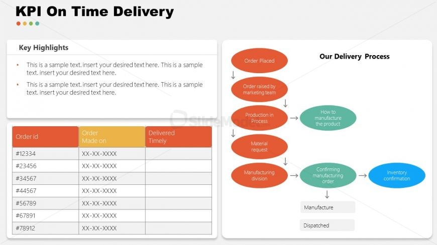 PowerPoint Time Delivery KPI for Garment Industry