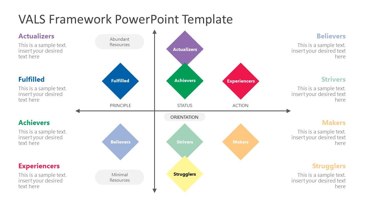Behavior Model of VALS Framework Slide