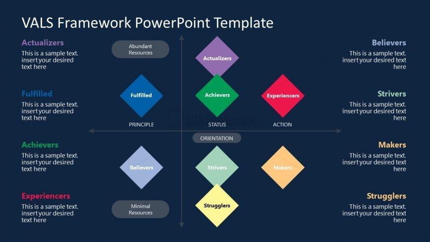 Presentation of VALS Framework Diagram