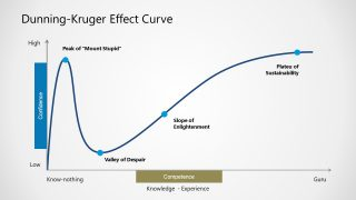 Graph Chart of Dunning Kruger Effect Curve