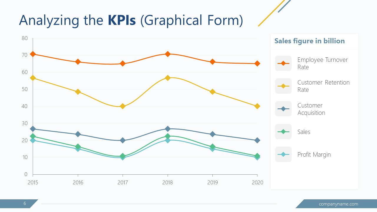 PowerPoint GAP Planning Analysis Line Chart PPT