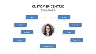 Customer Profile Template Map