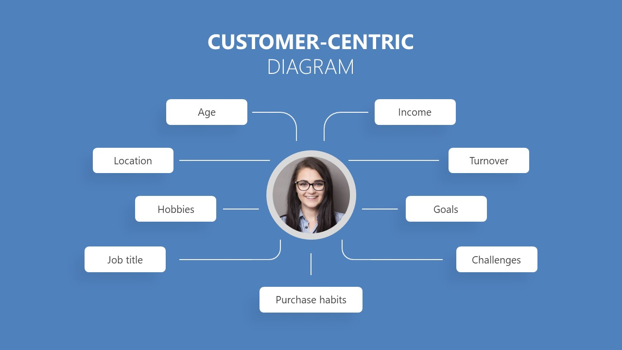 Presentation of Customer Centric Experience
