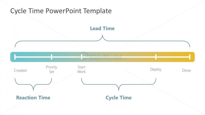 Cycle Time Templates Timeline Stages