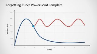 PowerPoint Forgetting Curve Mnemonic Technique