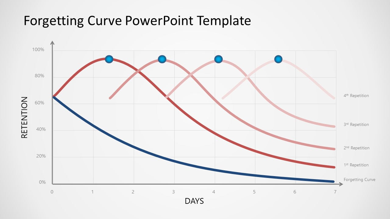 PowerPoint Forgetting Curve Repetition Technique