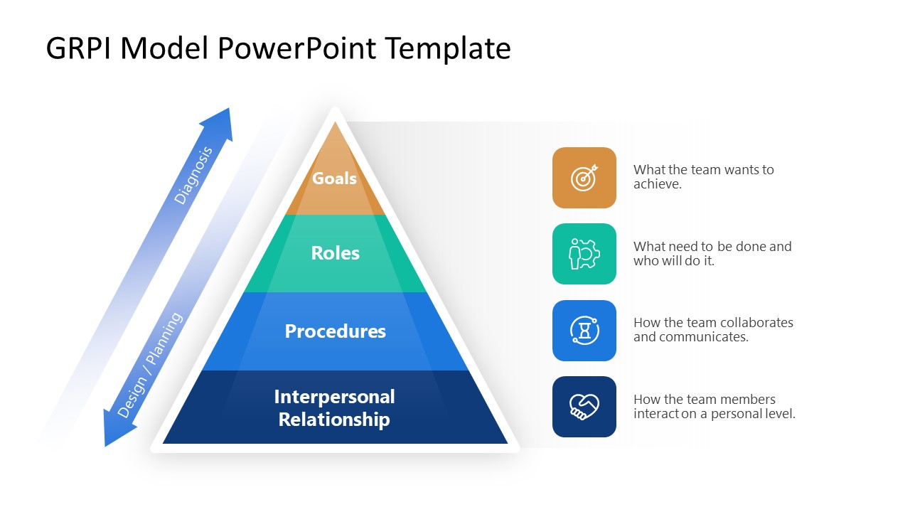 Pyramid Diagram Template for GRPI Model