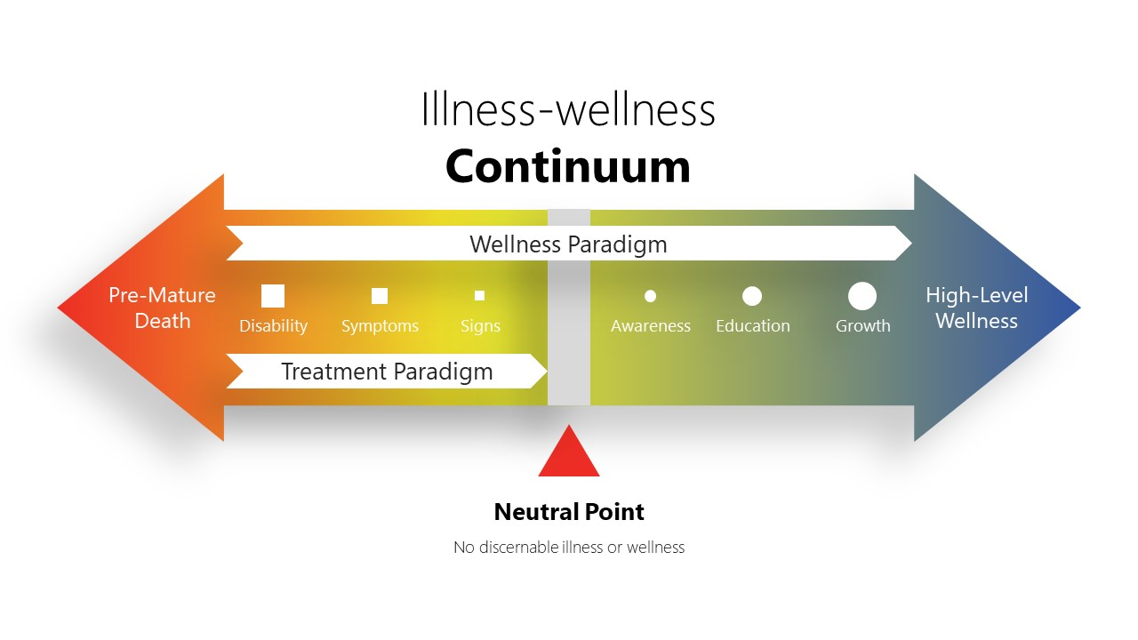 Presentation of Illness Wellness Continuum