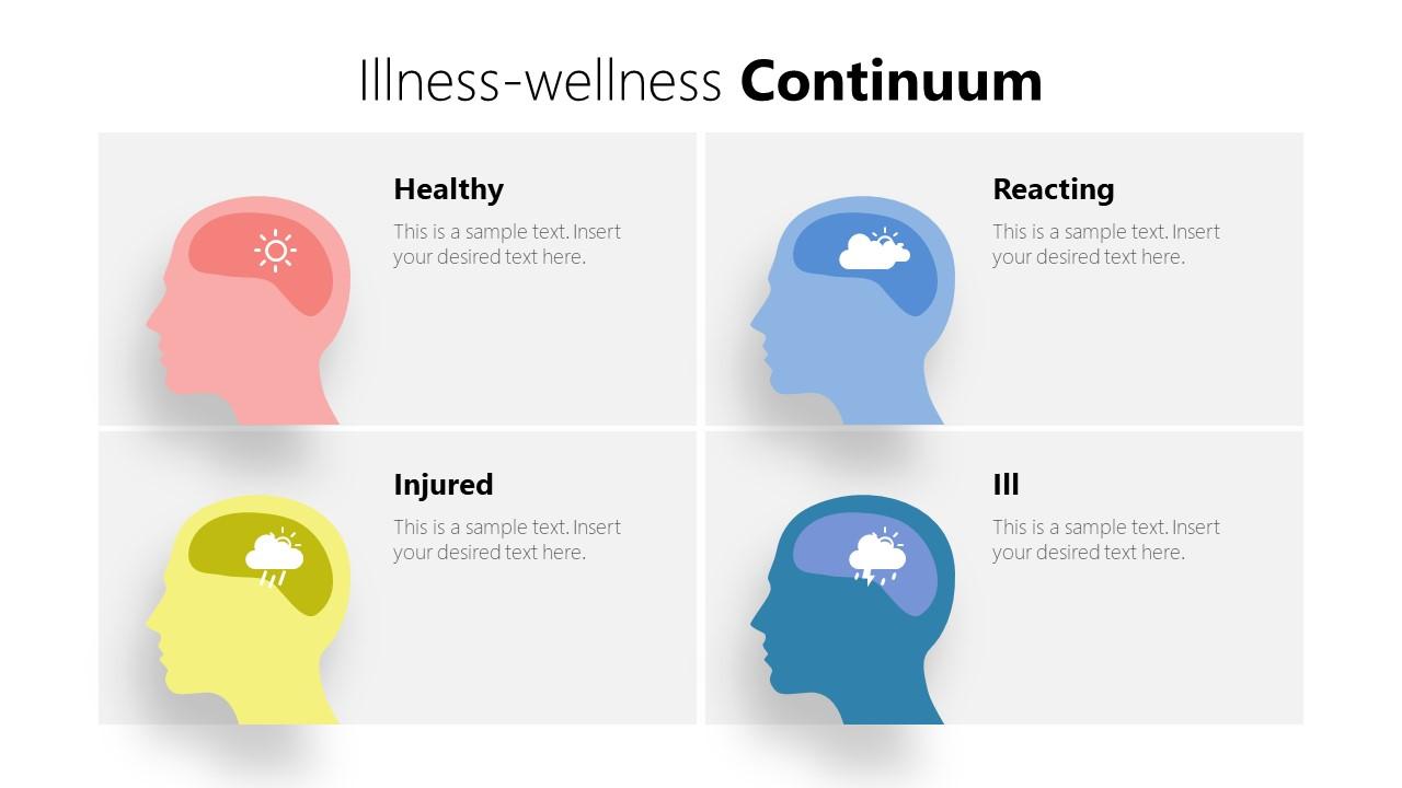 Template of Matrix for Wellness Continuum