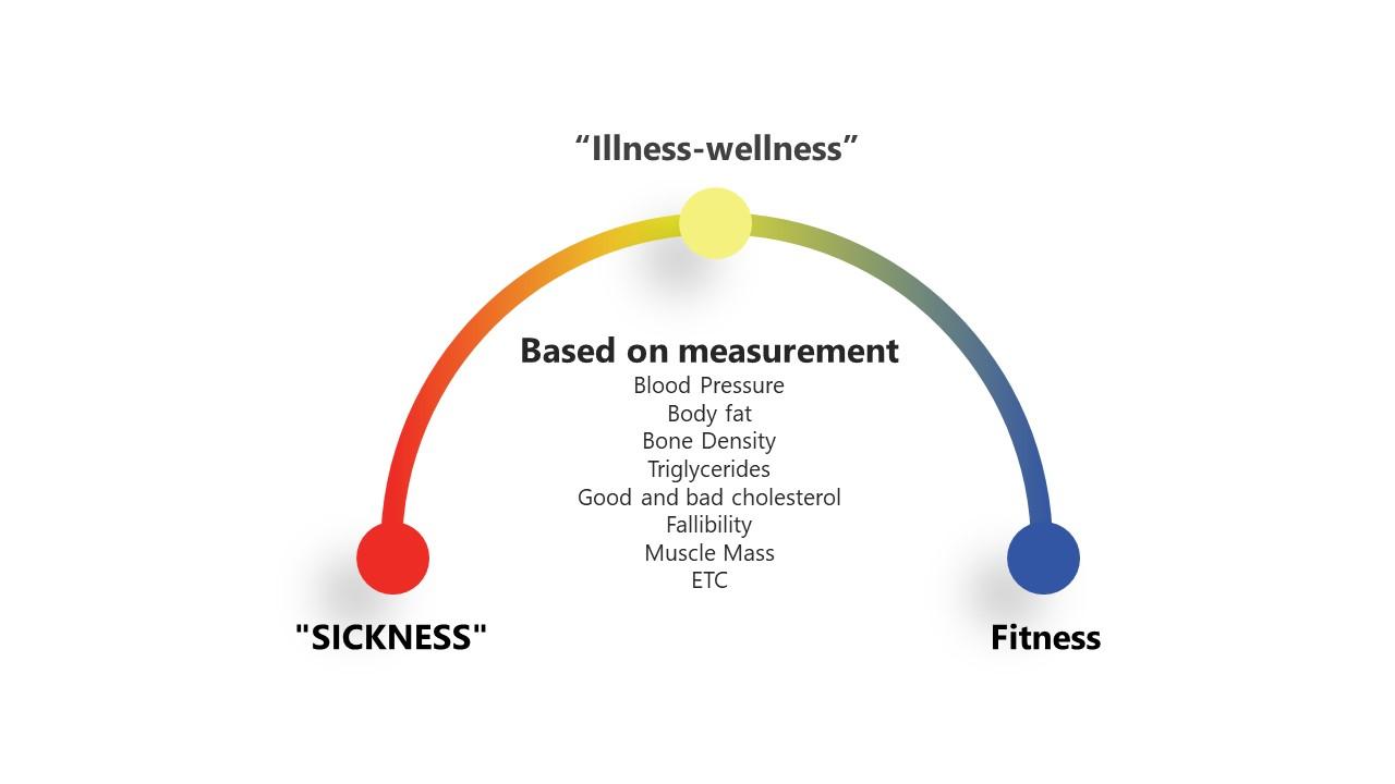 PPT Wellness Continuum Diagram