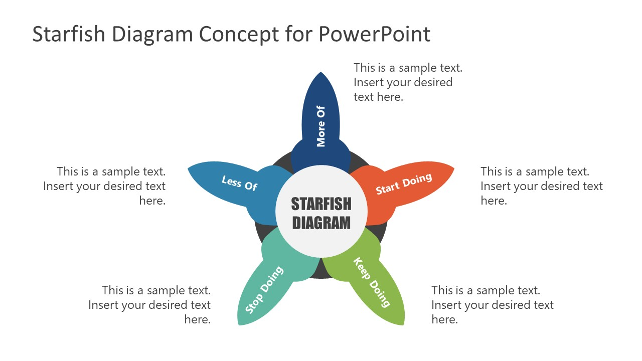 Starfish Concept Diagram Template