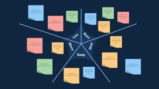 Flat Presentation of Sprint Starfish Retrospective